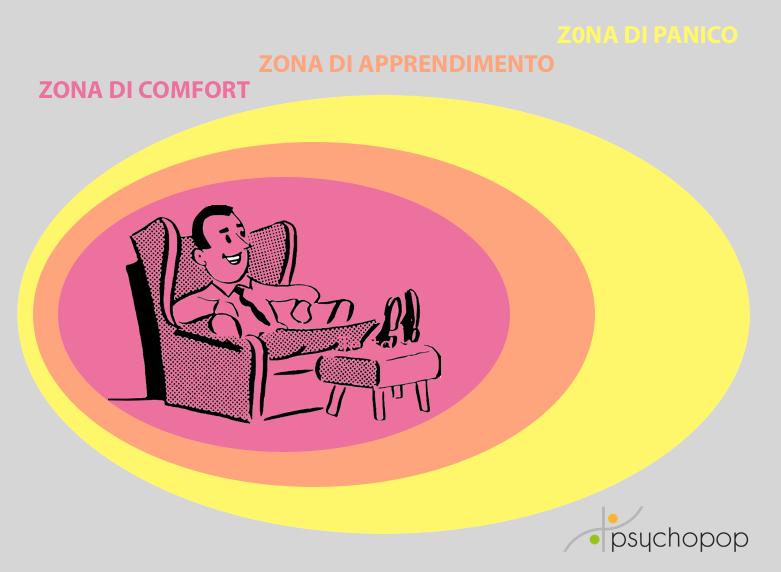 Zona di Panico