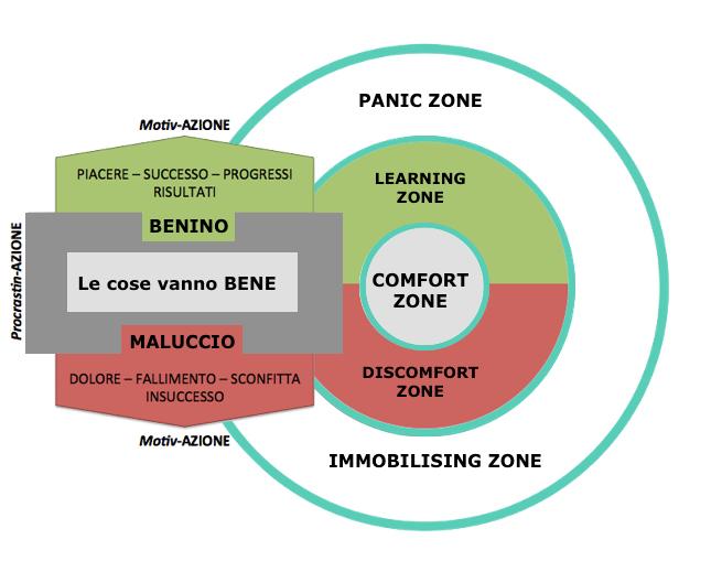 comfort-zone-model